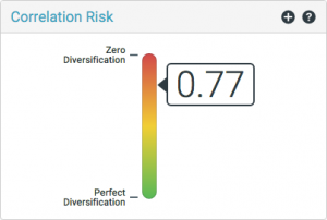 3 correlation risk